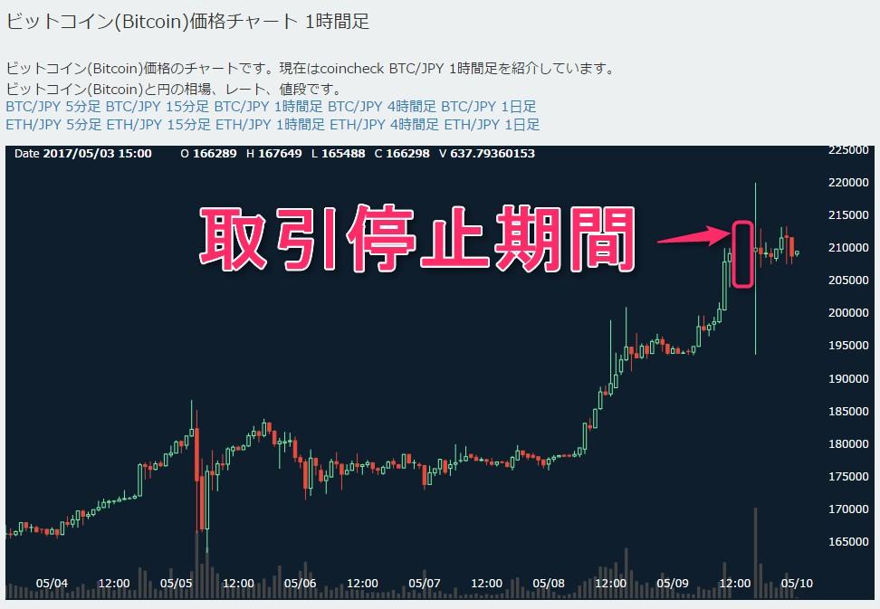 10万円 100回 ビットコイン 投資